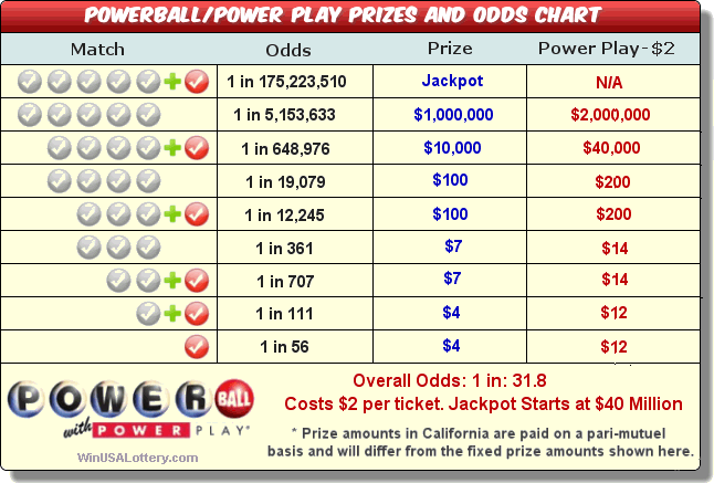numbers with the best odds to win cash 5